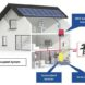 SMA-solar-PV-inverters-with-battery-system-for-night-time-use_clip_image005_result